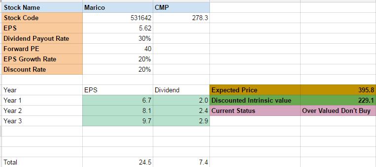 PE ratio valuation model