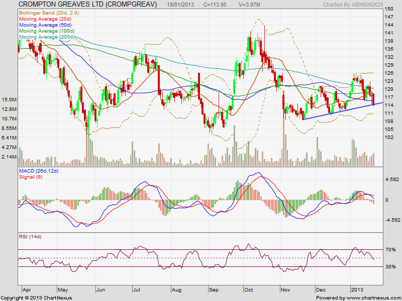 cropmton greaves chart