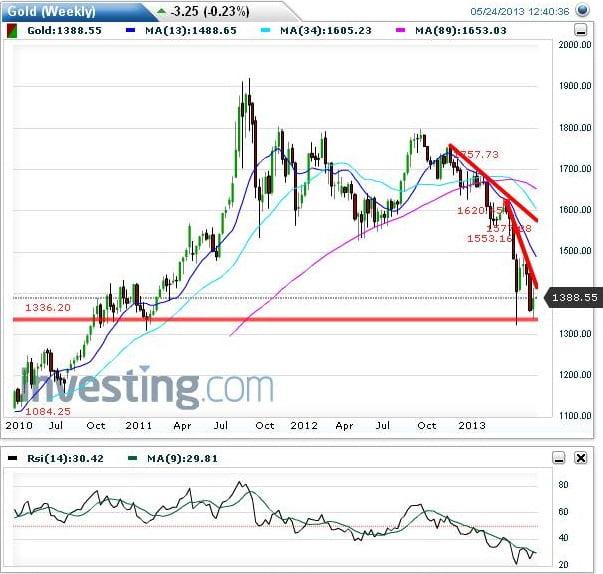 gold weekly charts analysis