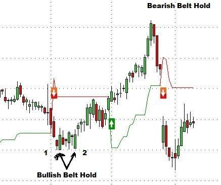 bullish belt hold line bearish belt hold line