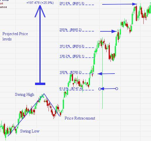 fibonacci projections of price