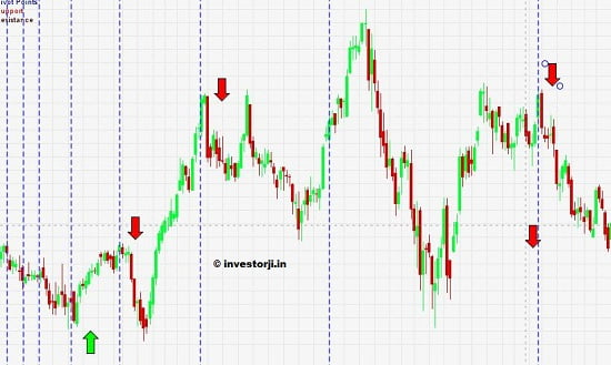fibonacci time zone