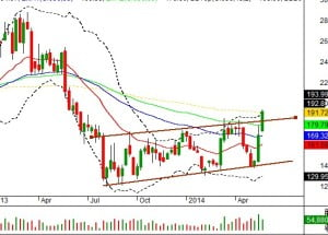 dlf trading positional