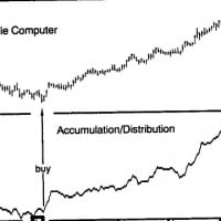 accumulation distribution indicator trading strategy