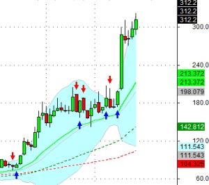 igarishi-weekly chart