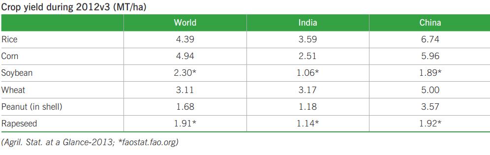 Indias crop yield