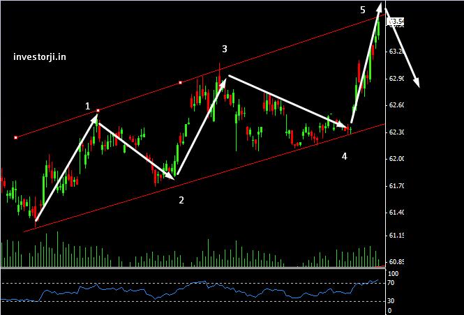 usdinr-wolf wave