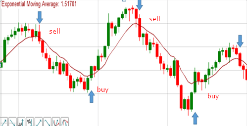 buy sell signals of moving averages