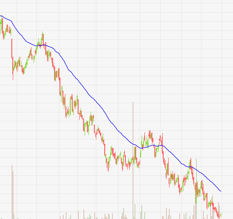 moving average downtrend