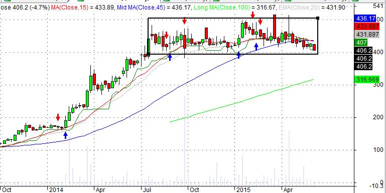 mayur uniquote chart