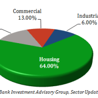 cement use of various sectors