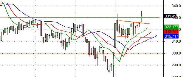 itc flag breakout